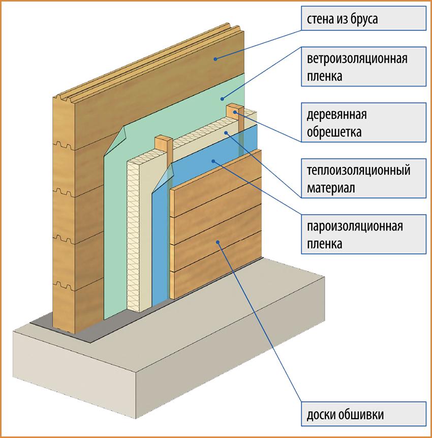 утеплить стены деревянного дома снаружи